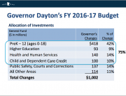 Screenshot from Gov Dayton's Budget Presentation