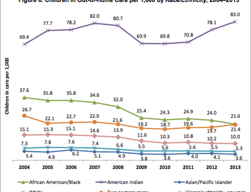 Racial Disparities in Child Welfare & Minnesota Child Welfare Reform